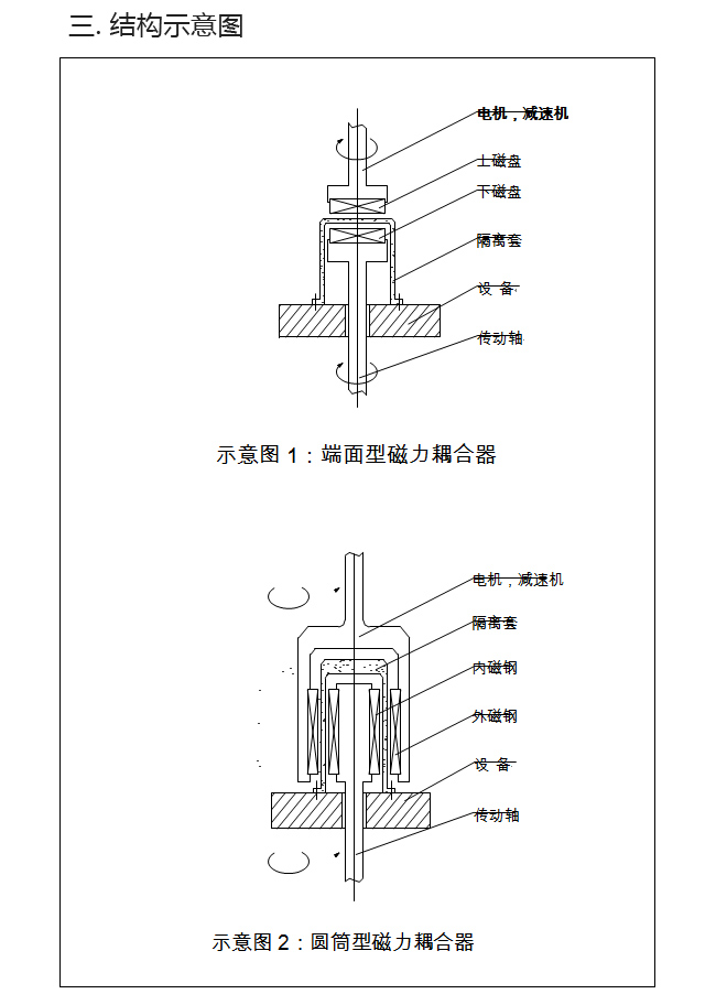 其工作原理就是输入动力力矩带动磁力耦合器的外磁钢